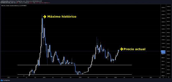 Máximo histórico de bitcoin